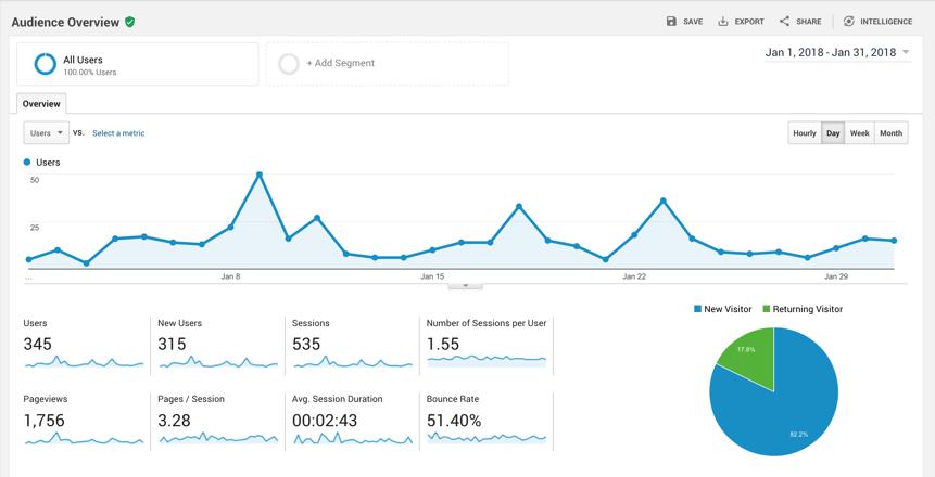 Google Analytics Engagement Metrics