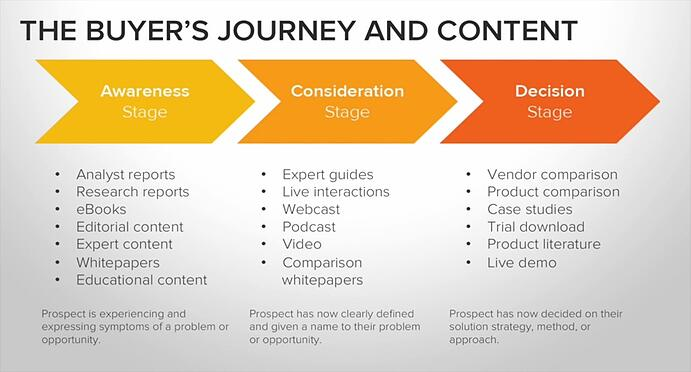 buyer's journey content map - HubSpot