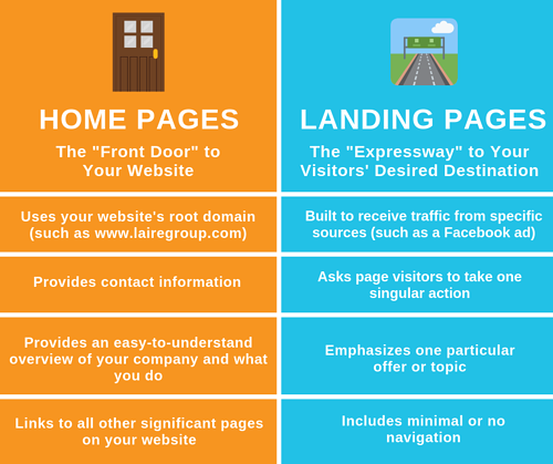 Home Page vs Landing Page Infographic _FB_LG
