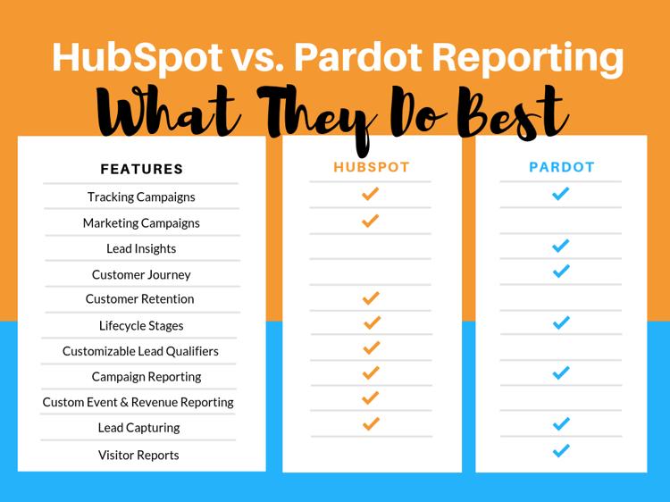 HubSpot vs. Pardot Reporting - comparison chart