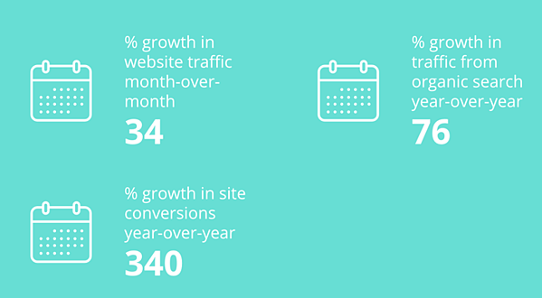 Laire Group digital marketing agency stats - from Clutch