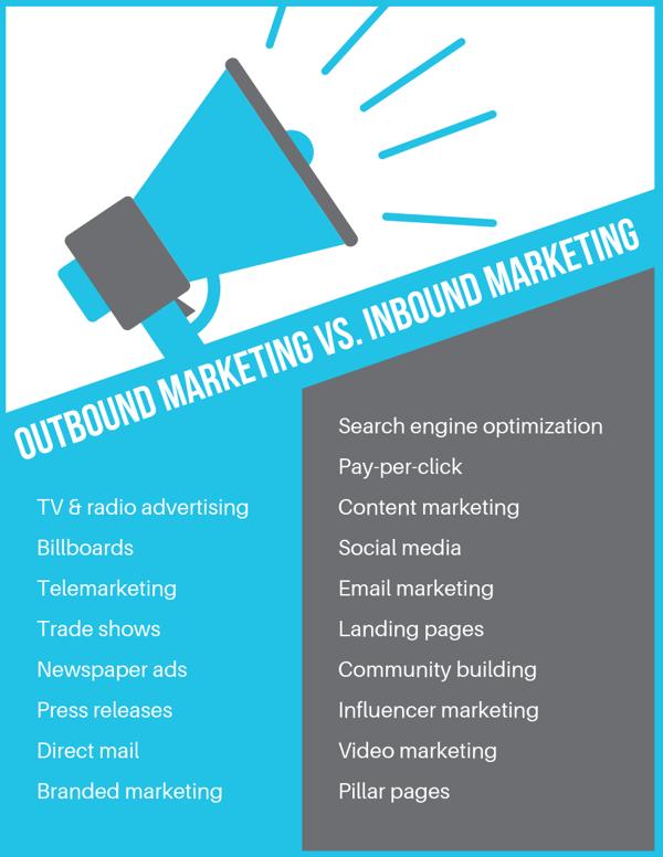 Outbound Marketing vs. Inbound Marketing - comparison chart