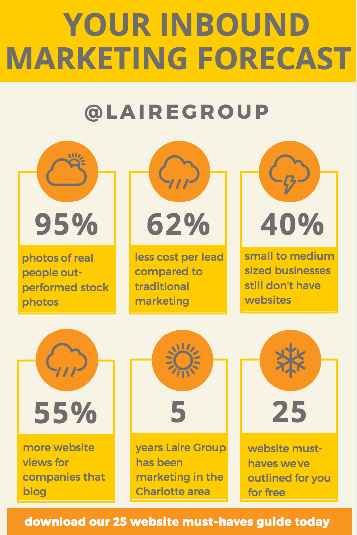 MARKETING FORECAST - 25 website must-haves | Laire Group Marketing