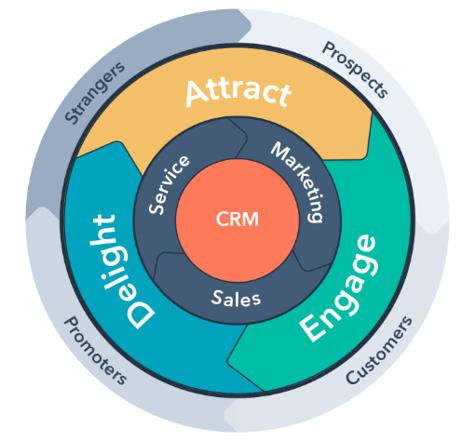 HubSpot Flywheel | Sales and Marketing