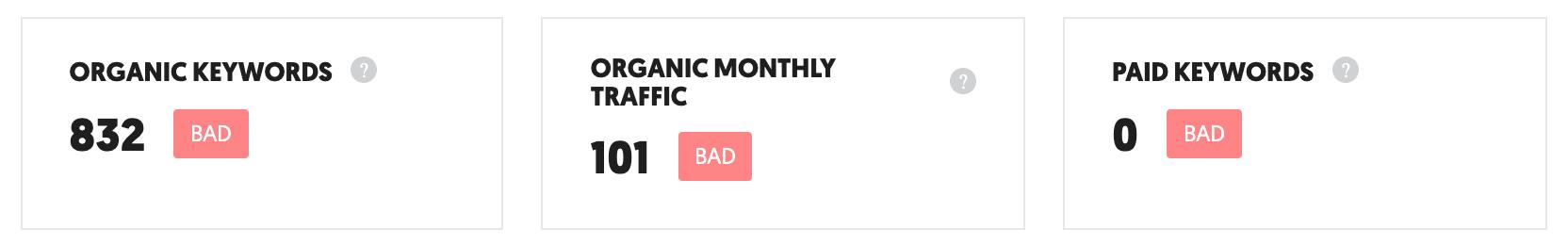Ubersuggest - poor ranking for organic keywords - bad website