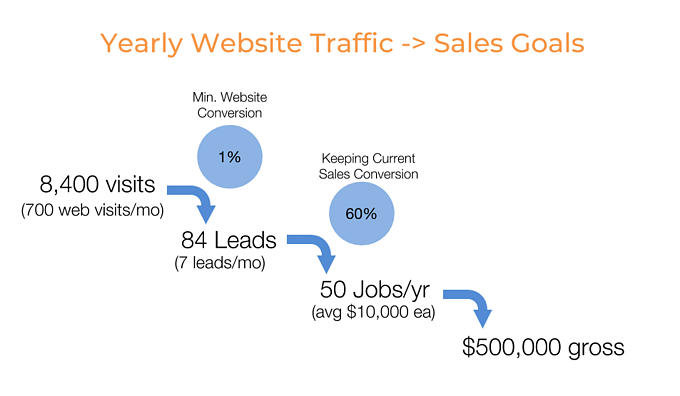 Yearly Website Traffic -_ Sales Goals-465924-edited